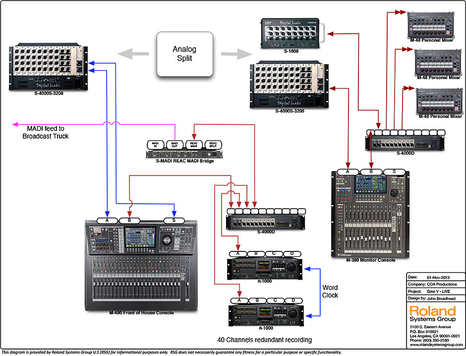 live band pa system diagram wiring diagram powered subwoofer wiring diagram sound system diagram for band wiring diagramstage sound system diagram 19 9 woodmarquetry de \\\\