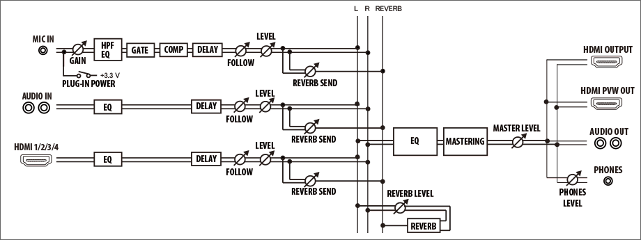 Roland V-1HD Audio Block Diagram