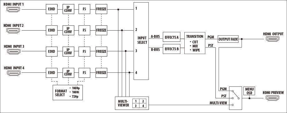 Roland V-1HD Video Block Diagram