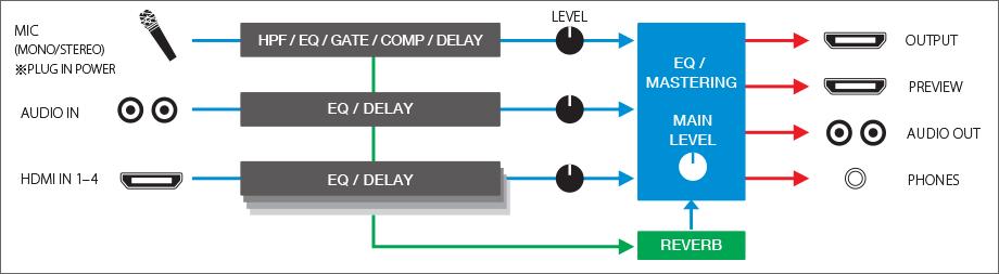 Roland V-1HD Mixing Diagram