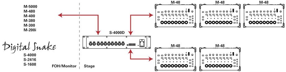M48-PM5