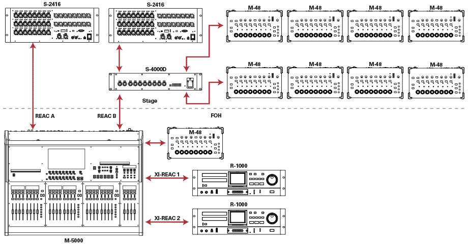 M5000-22416PMR