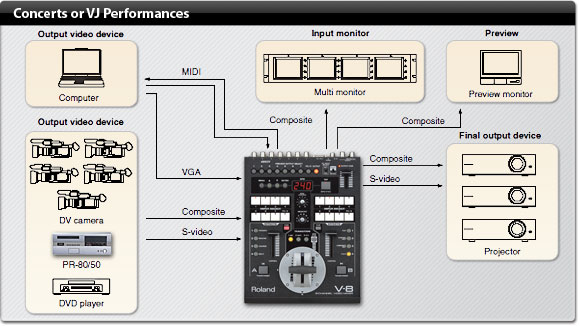 Roland Pro A/V - V-8 | Eight-Channel Video Mixer with Effects