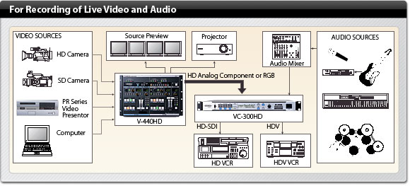 vc300hd_diagram_live_record