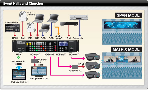 Roland XS-84H Event Halls and Churches Example Diagram