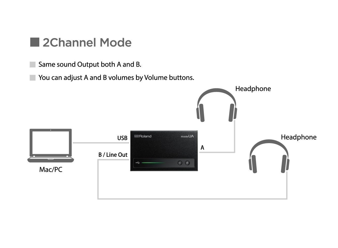 Roland Mobile Ua Usb Audio Interface Ra53 Stereo Headphone Amplifier Connection Schematic
