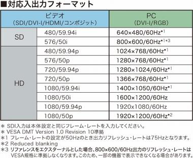 Roland Pro A/V - V-800HD | Mul...