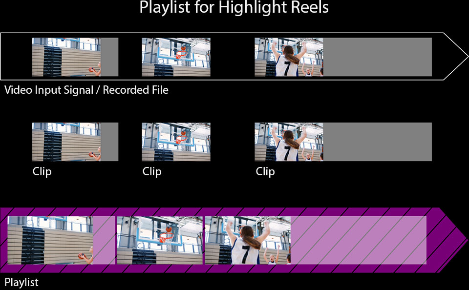 Create Highlight and Training Reels
