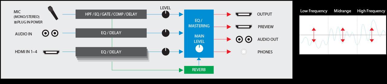 V-1HD Audio Diagram