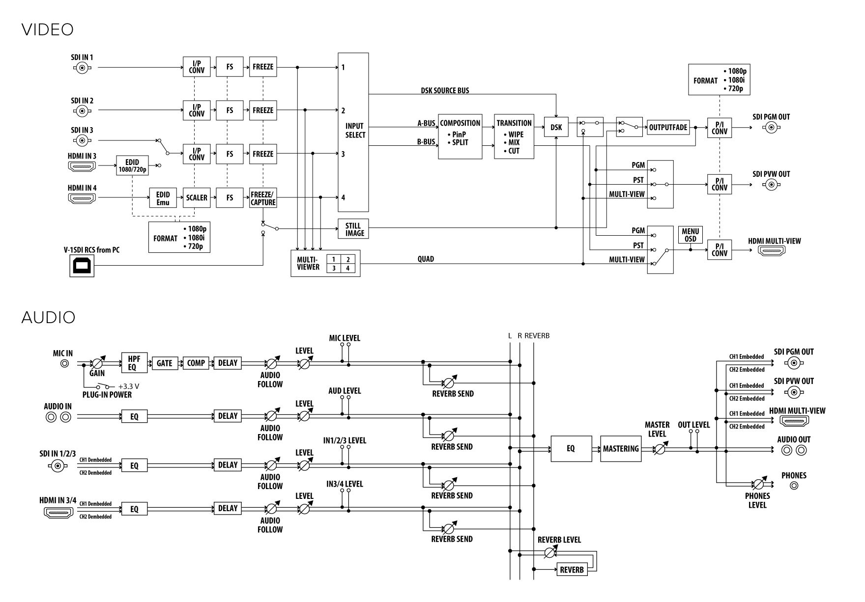 Roland Pro A V 1sdi 3g Sdi Video Switcher 4 Channel Audio Mixer Circuit Diagram Wiring Block Cad Data