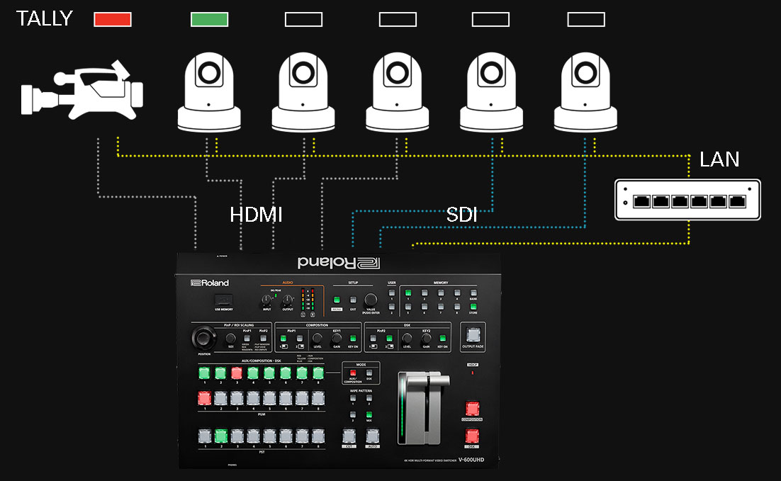 Multiple PTZ & Remote Camera Control