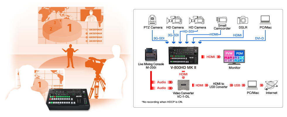 Roland Pro A/V - V-800HD MK II | Multi-Format Video Switcher