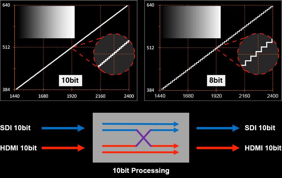 10-bit HDMI/SDI Input, Output, and 10-bit Processing