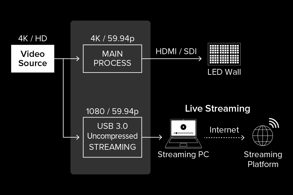 USB 3.0 Webcam Output For Streaming and Recording