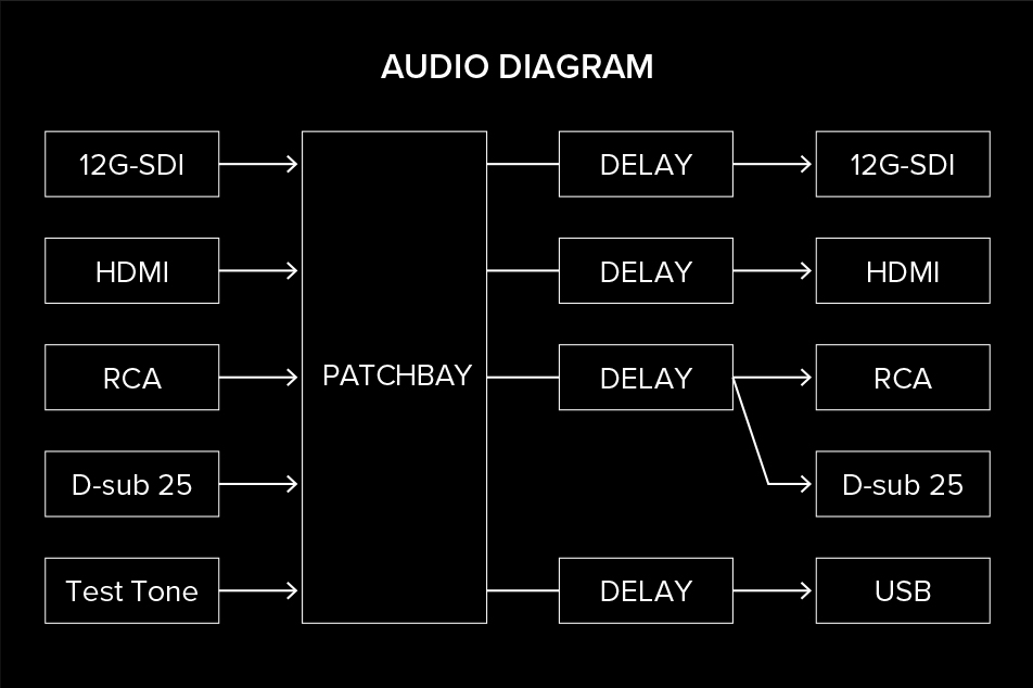 Advanced Audio Features