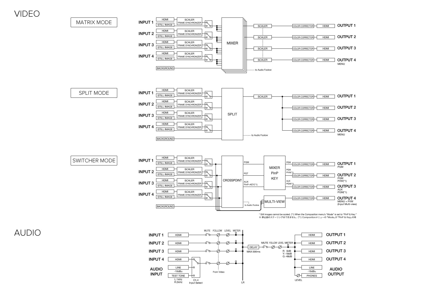 Roland Pro A V Xs 1hd Multi Format Matrix Switcher Dictionary Of Electronic And Engineering Terms Audio Mixer Circuit Block Diagram Cad Data