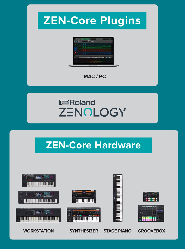 ZEN-Core Hardware and Plugins
