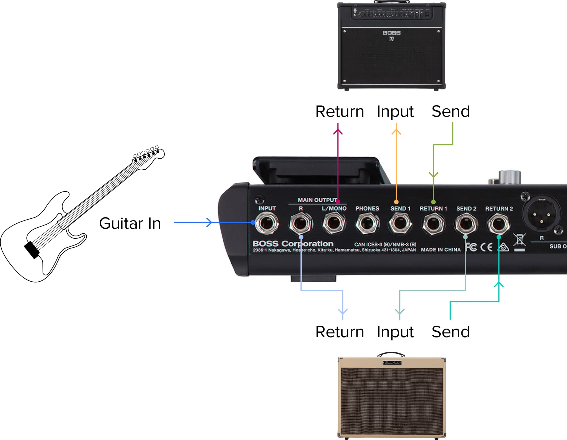 Boss The Ultimate Guide To Gt 1000 Wah With Even Simpler Volume Pedal Wiring Assuming You Have 1000s External Control Outputs Can Your Amp Channel Switching From Unit Possibilities Are Endless