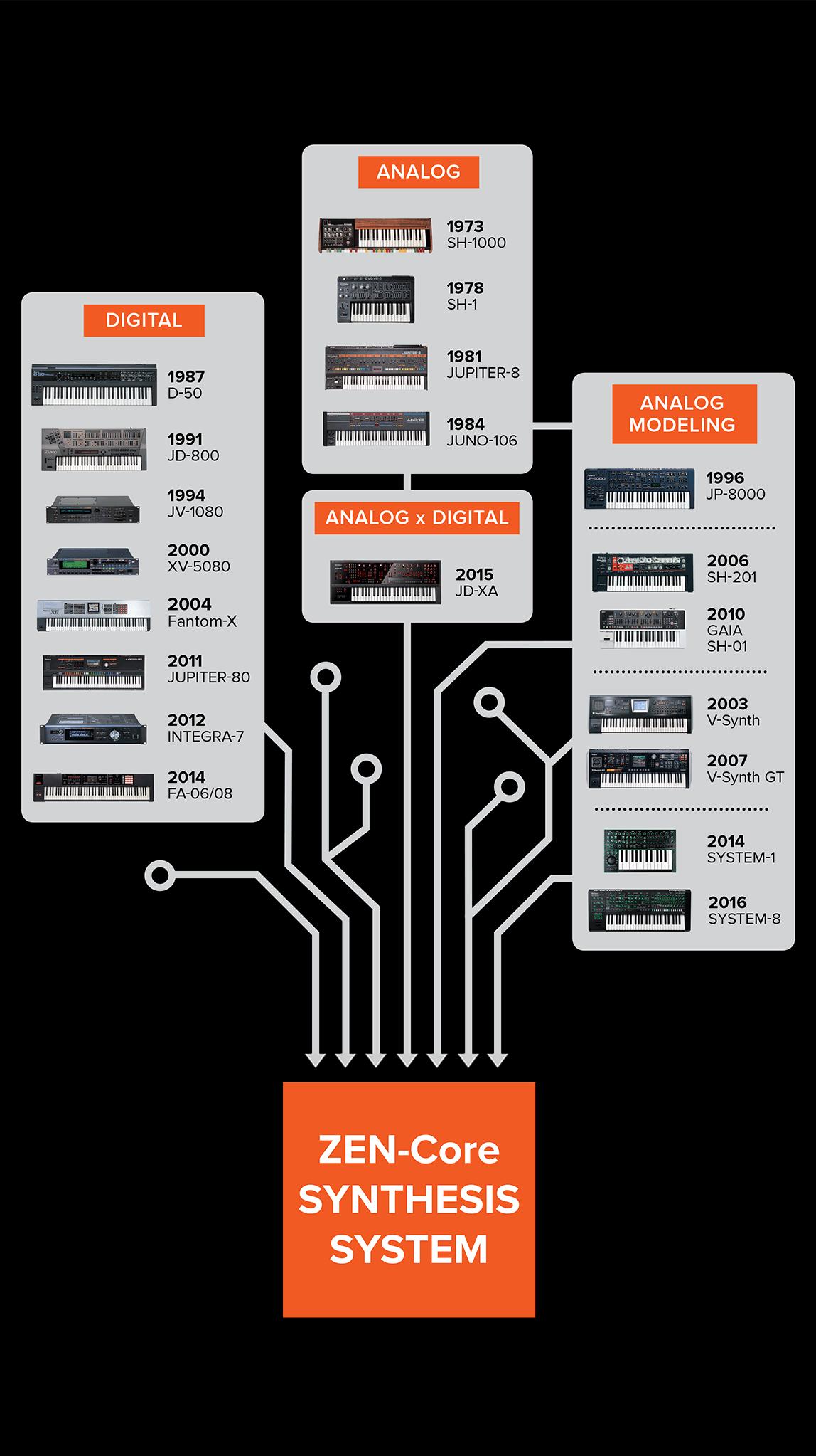 ZEN-Core Diagram